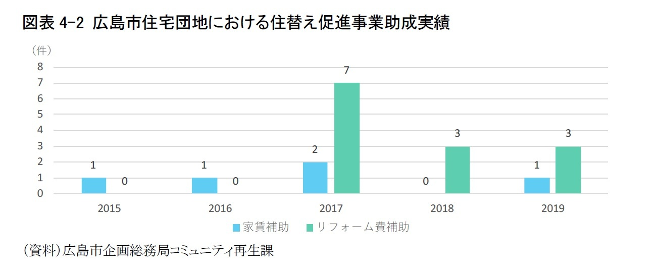 図表4-2 広島市住宅団地における住替え促進モデル事業助成実績