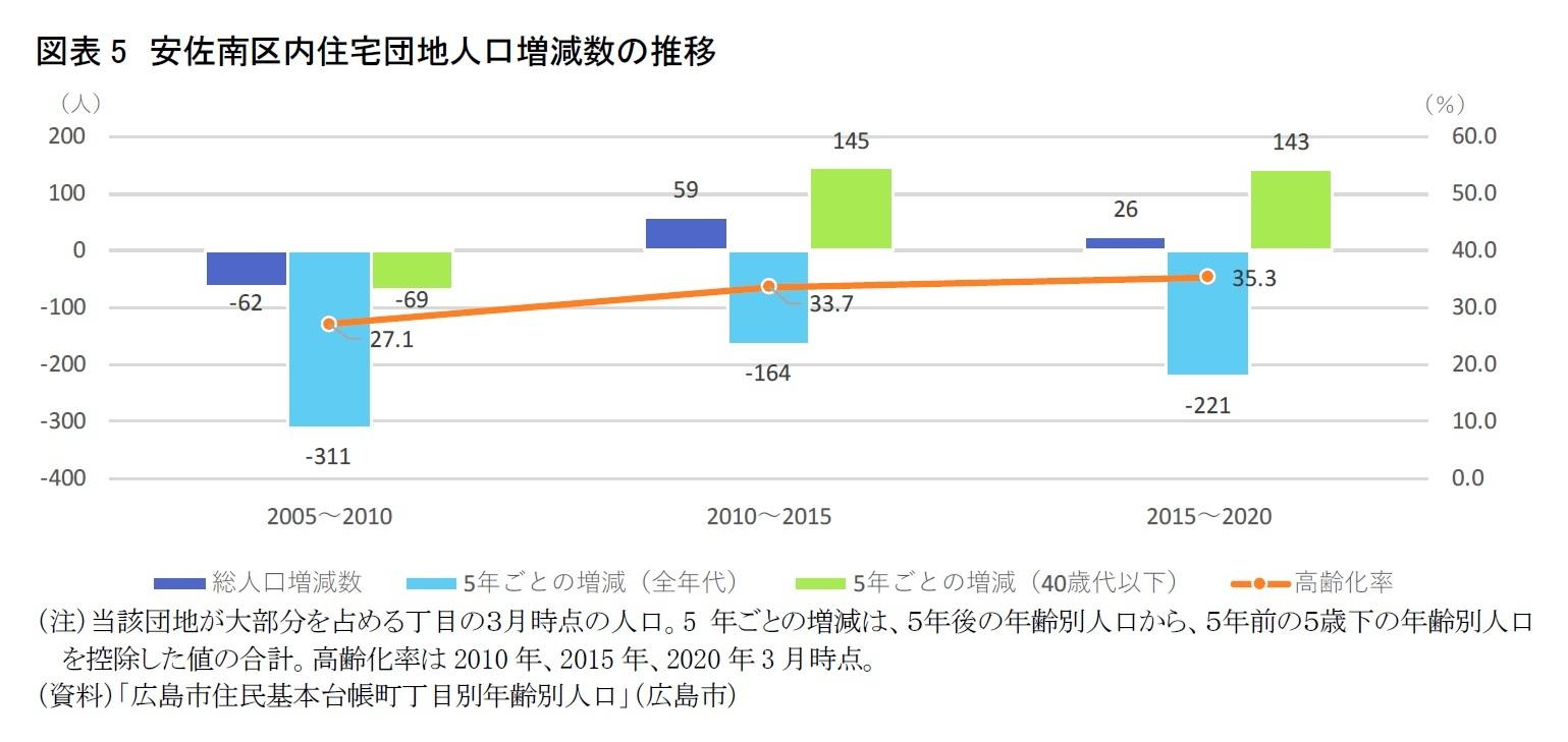 図表5 安佐南区内住宅団地人口増減数の推移