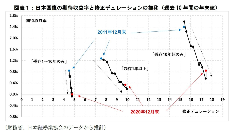 図表1:日本国債の期待収益率と修正デュレーションの推移