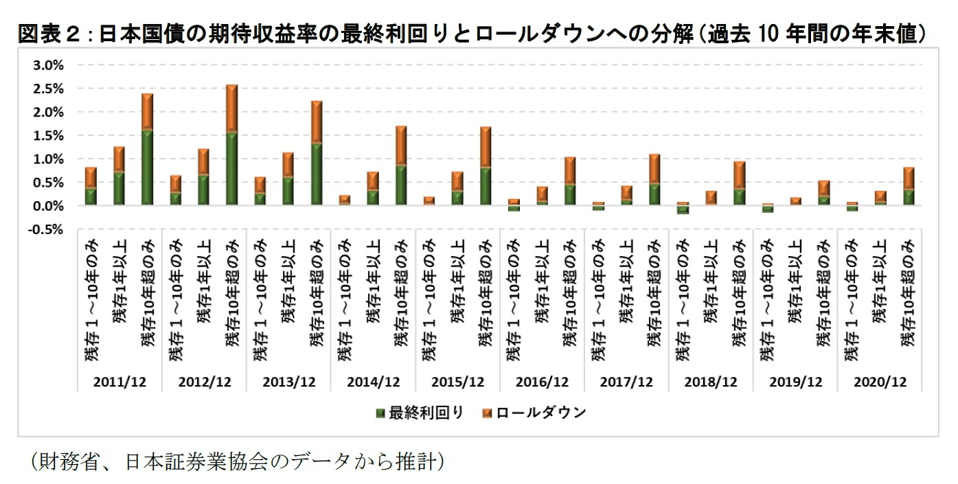 図表2:日本国債の期待収益率の最終利回りとロールダウンへの分解