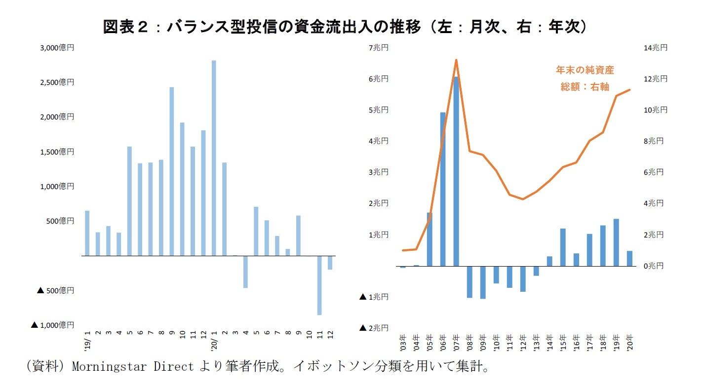 図表2:バランス型投信の資金流出入の推移