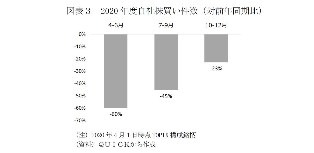 図表3 2020年度自社株買い件数(対前年同期比)
