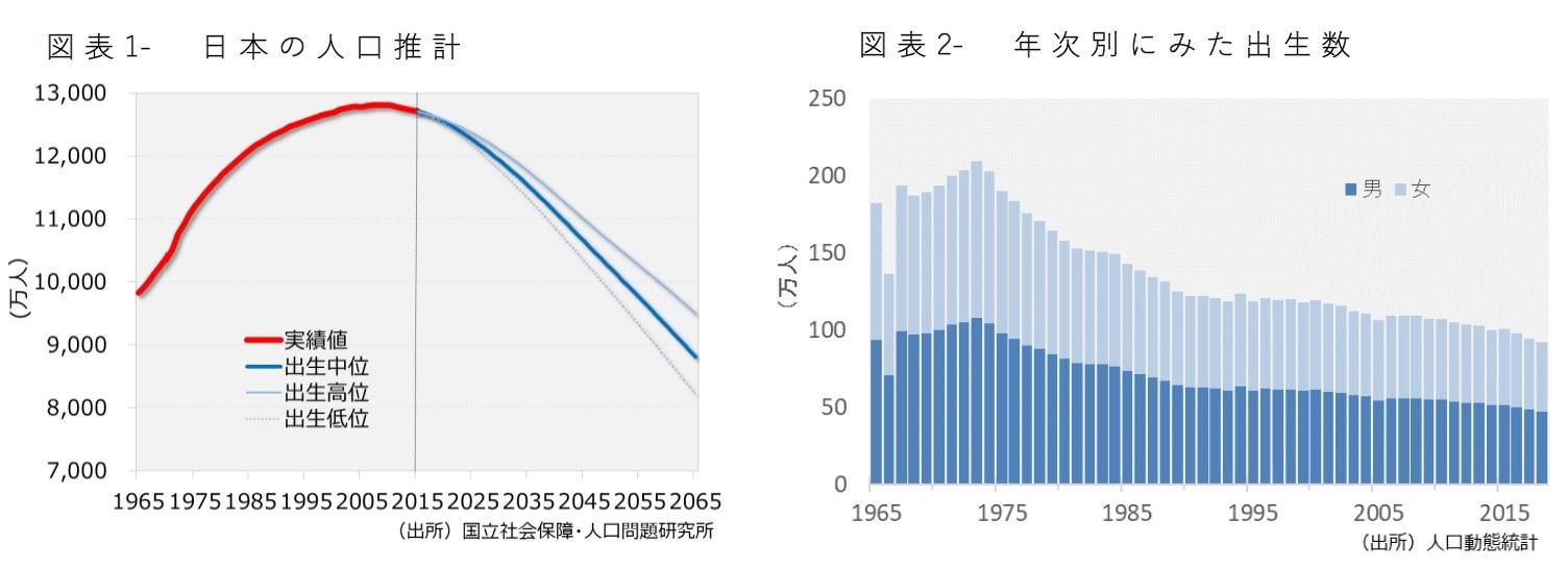 図表1- 日本の人口推計/図表2- 年次別にみた出生数
