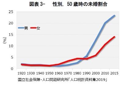 図表3- 性別,50 歳時の未婚割合