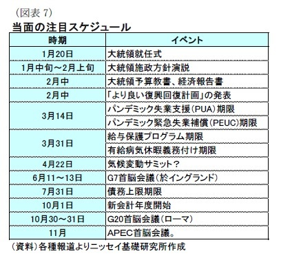 (図表7)当面の注目スケジュール