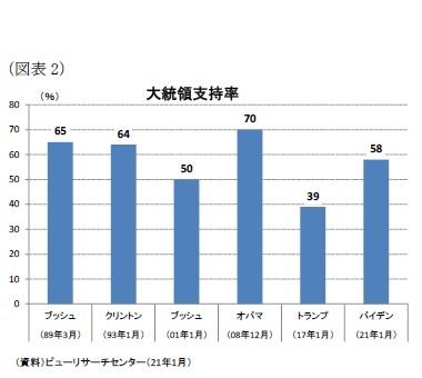 (図表2)大統領支持率