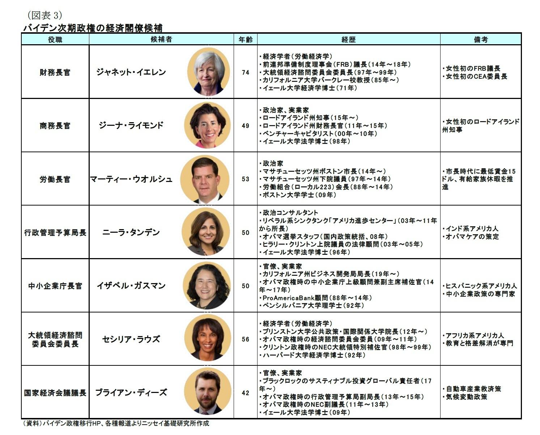 (図表3)バイデン次期政権の経済閣僚候補