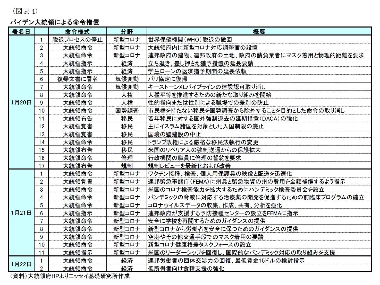 (図表4)バイデン大統領による命令措置