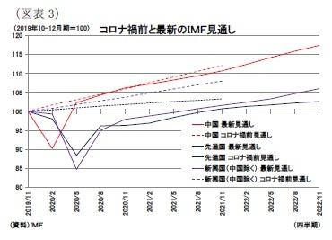 (図表3)コロナ禍前と最新のIMF見通し
