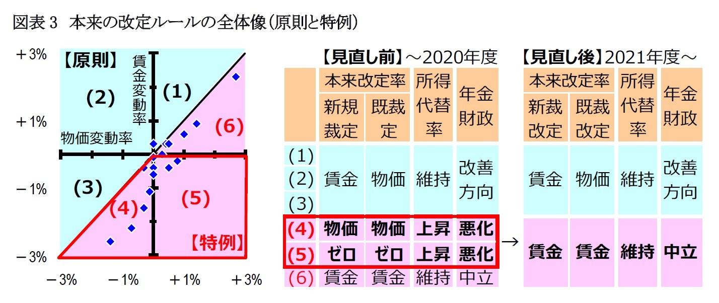 図表3 本来の改定ルールの全体像(原則と特例)