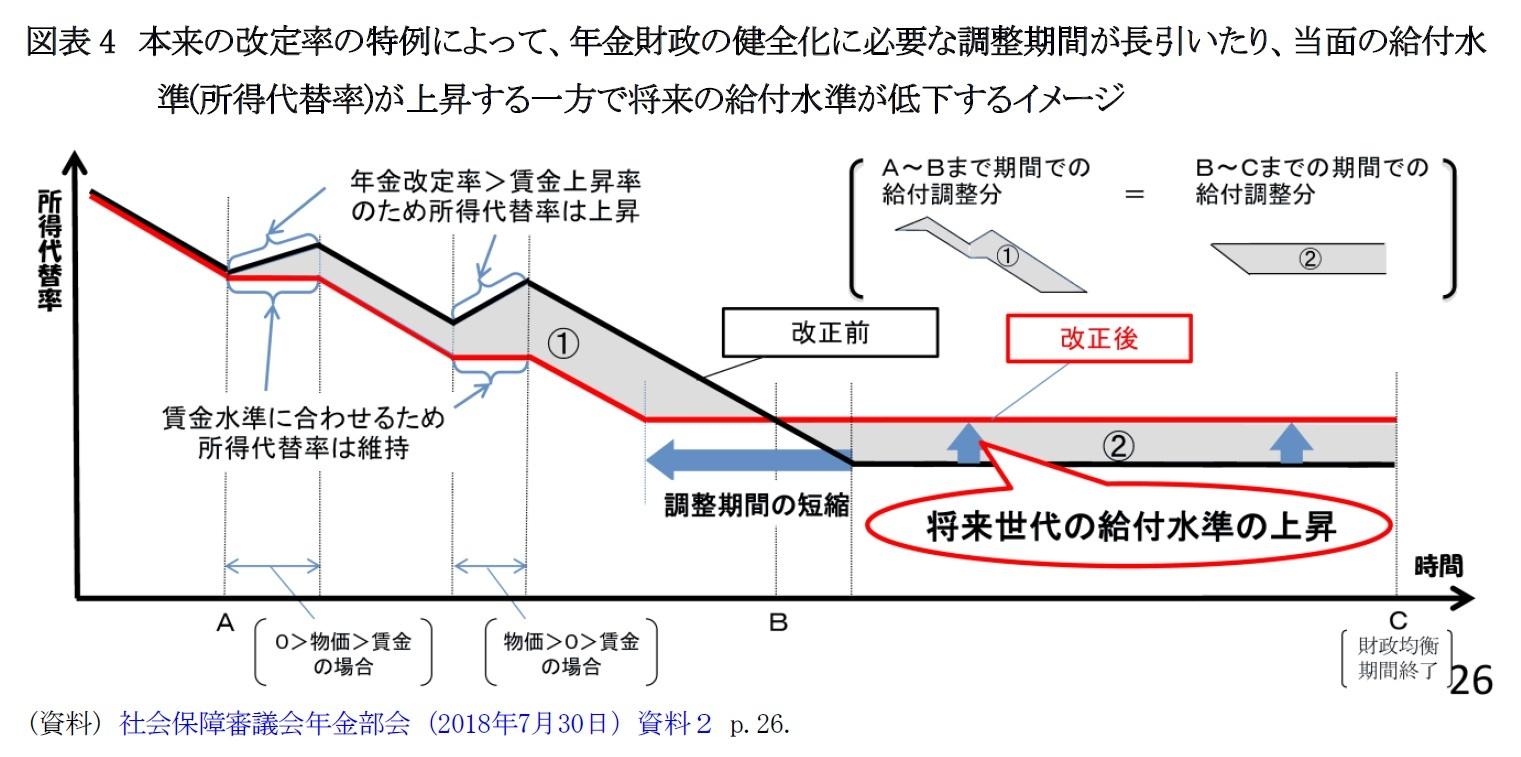 図表4 本来の改定率の特例によって、年金財政の健全化に必要な調整期間が長引いたり、当面の給付水準(所得代替率)が上昇する一方で将来の給付水準が低下するイメージ