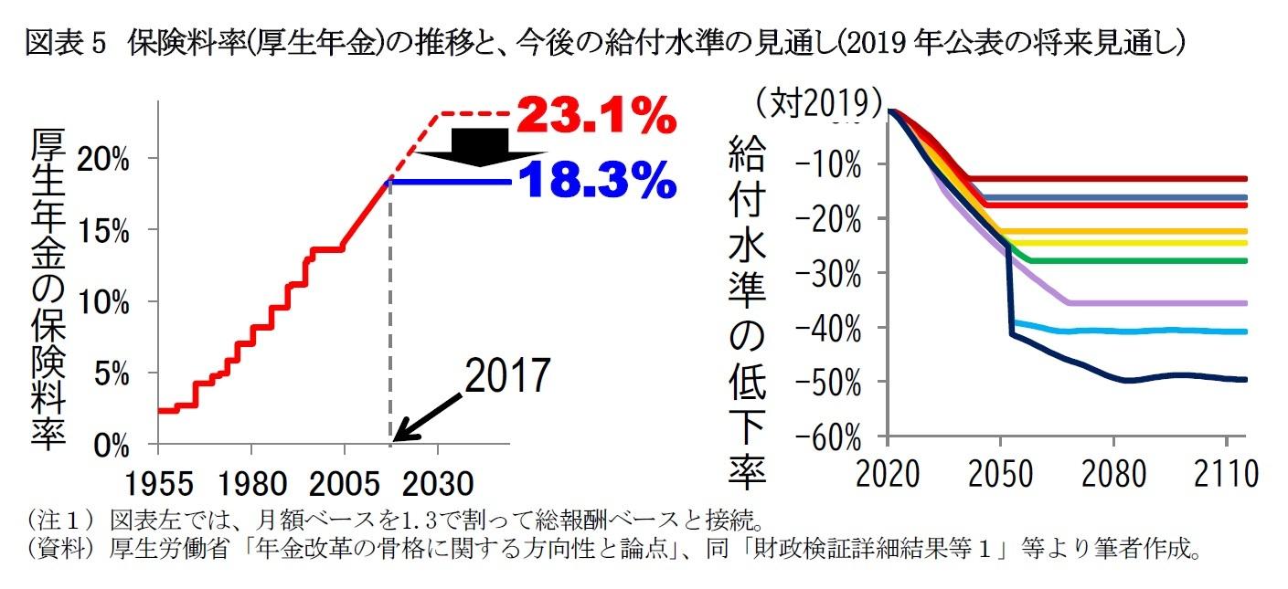 図表5 保険料率(厚生年金)の推移と、今後の給付水準の見通し(2019年公表の将来見通し)