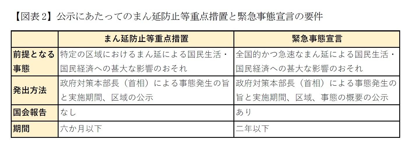【図表2】公示にあたってのまん延防止等重点措置と緊急事態宣言の要件