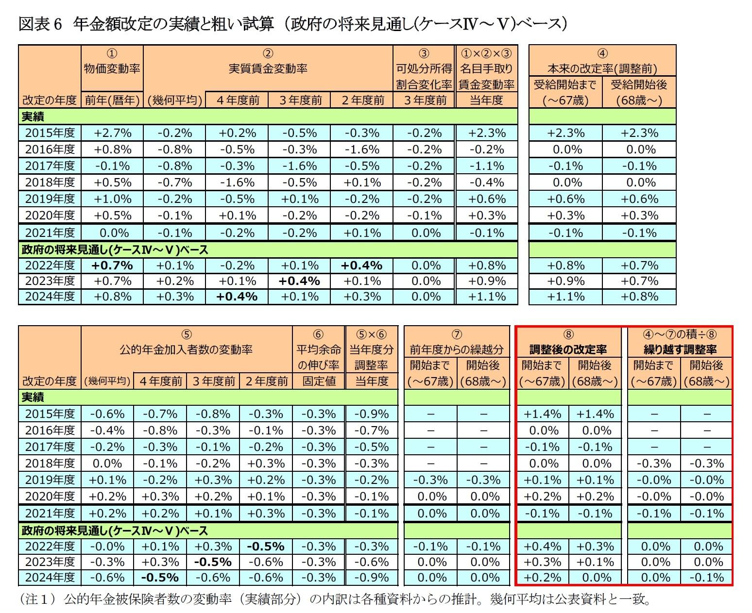 図表6 年金額改定の実績と粗い試算 (政府の将来見通し(ケースⅣ~Ⅴ)ベース)