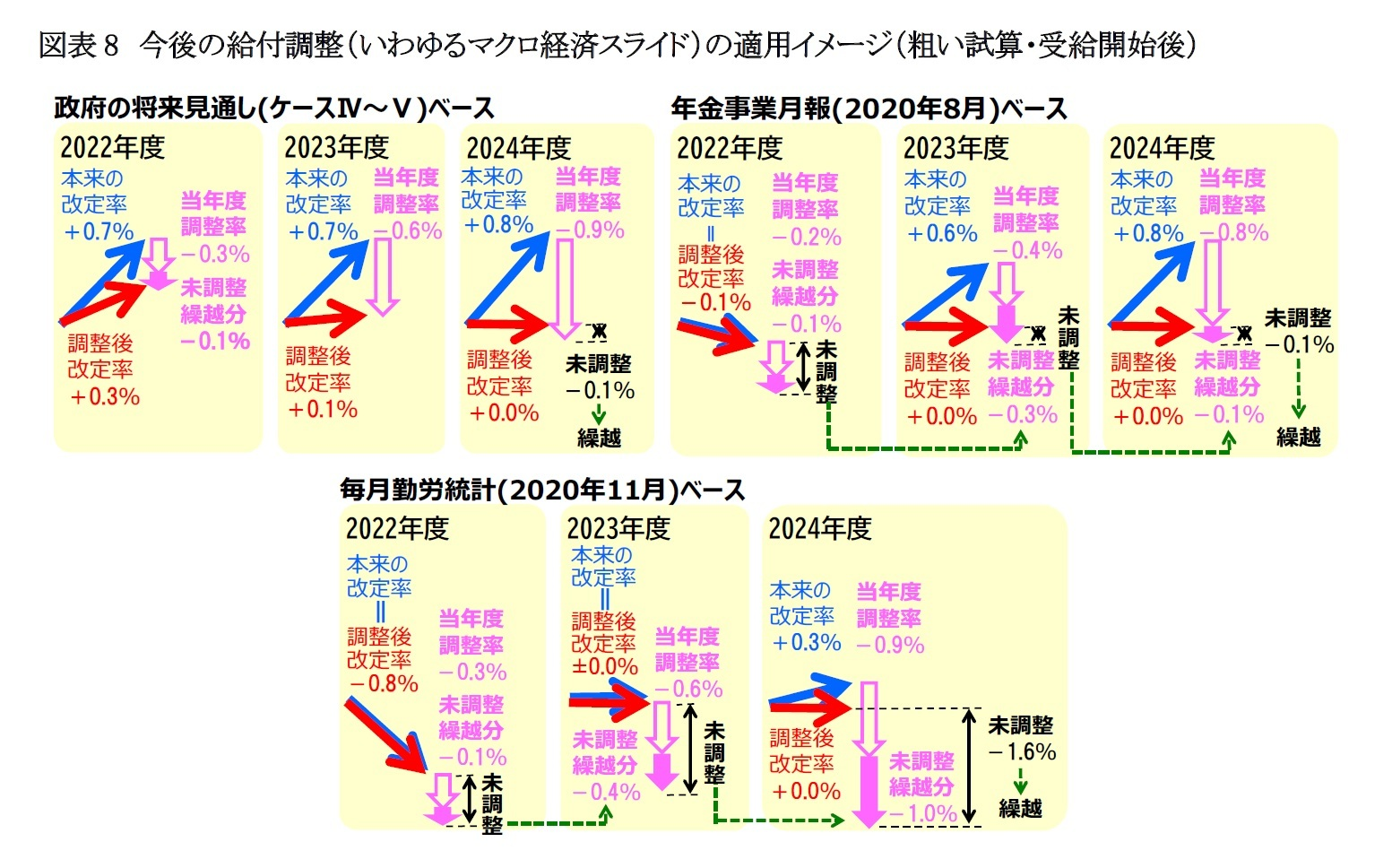 図表8 今後の給付調整(いわゆるマクロ経済スライド)の適用イメージ(粗い試算・受給開始後)