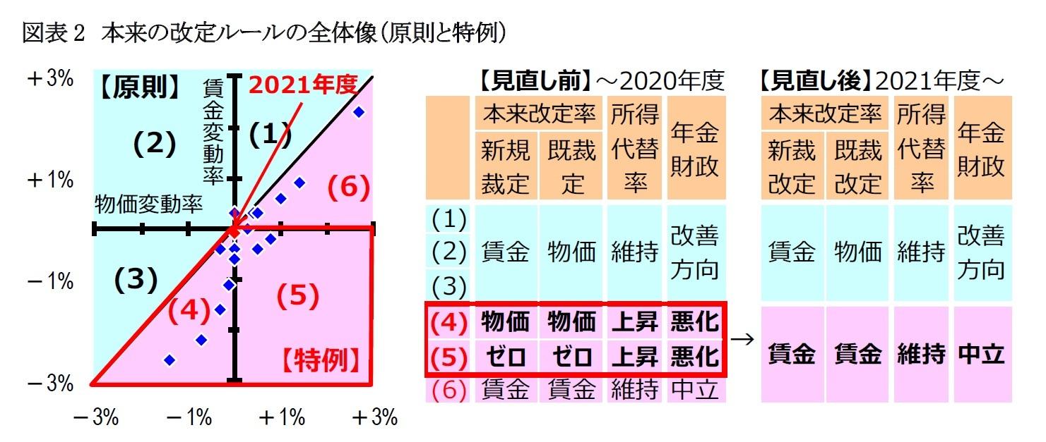 図表2 本来の改定ルールの全体像(原則と特例)