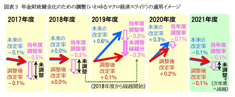 図表3 年金財政健全化のための調整(いわゆるマクロ経済スライド)の適用イメージ