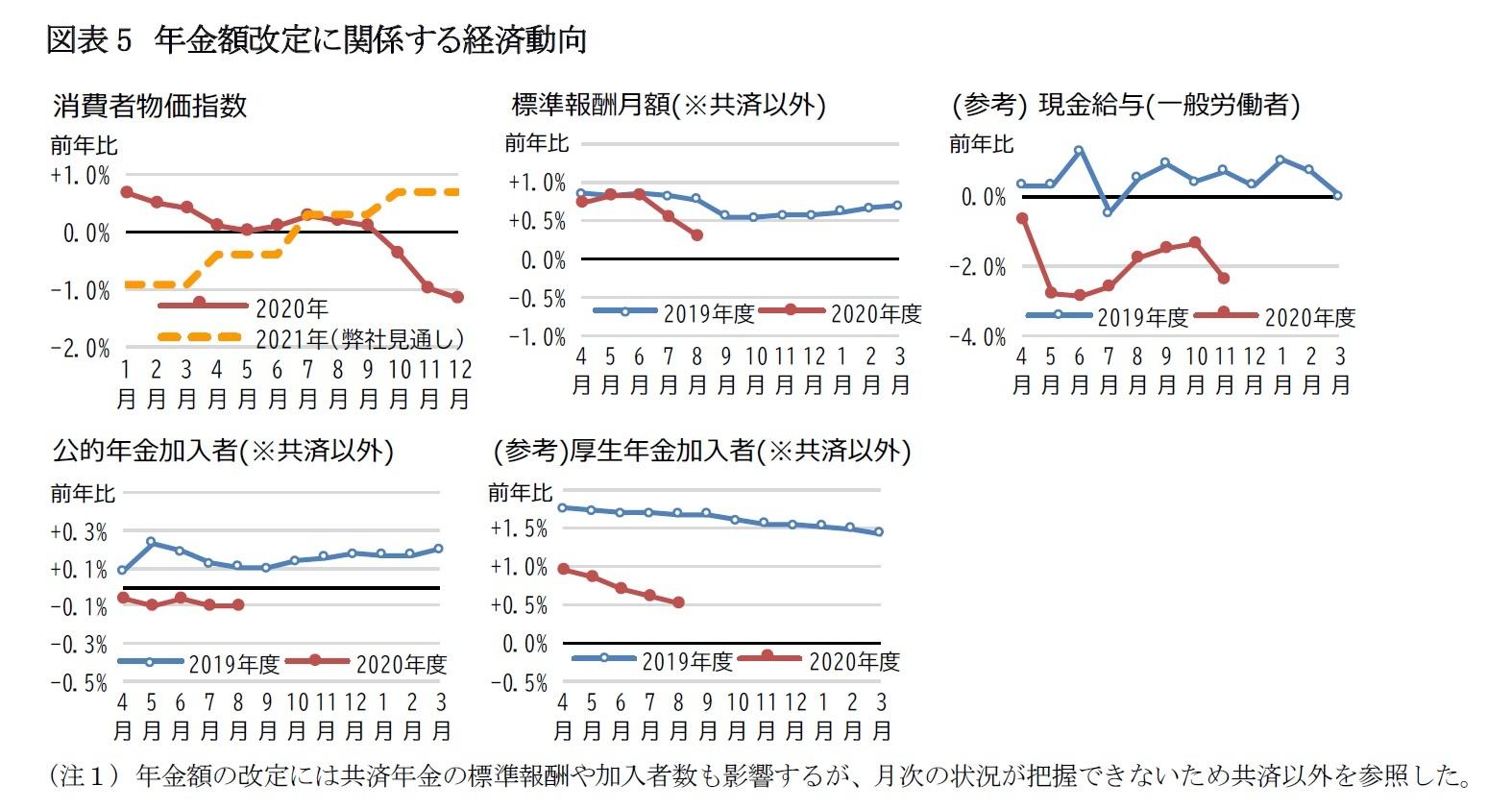 図表5 年金額改定に関係する経済動向
