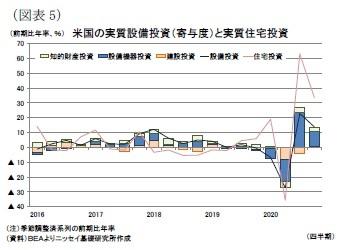 (図表5)米国の実質設備投資(寄与度)と実質住宅投資