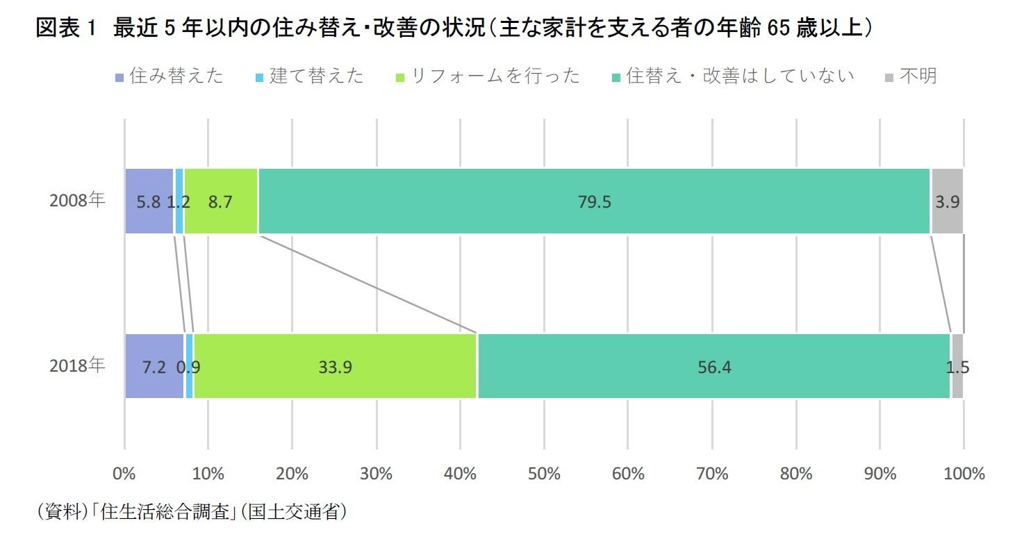 図表1 最近5年以内の住み替え・改善の状況(主な家計を支える者の年齢65歳以上)