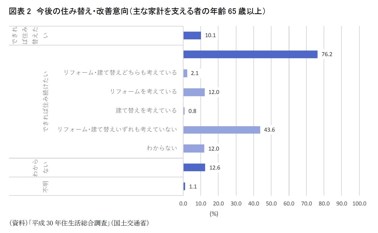 図表2 今後の住み替え・改善意向(主な家計を支える者の年齢65歳以上)