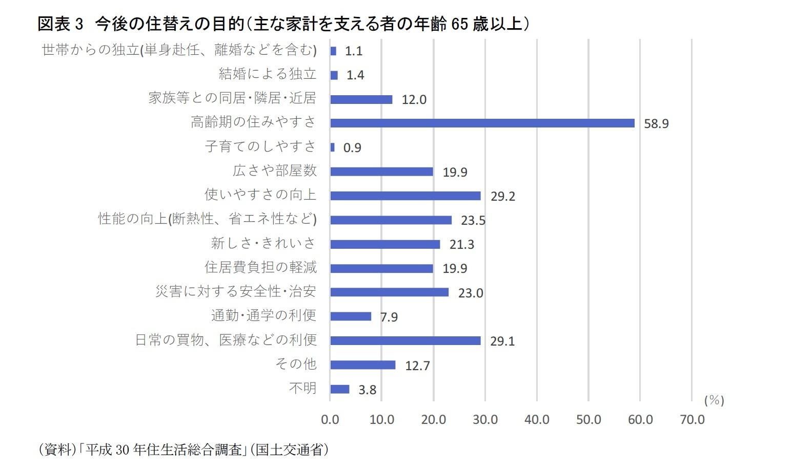 図表3 今後の住替えの目的(主な家計を支える者の年齢65歳以上)