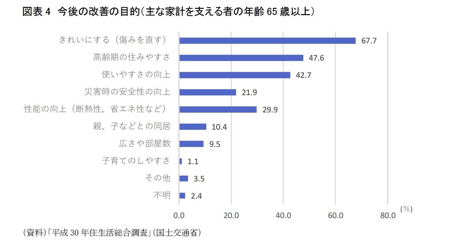 図表4 今後の改善の目的(主な家計を支える者の年齢65歳以上)