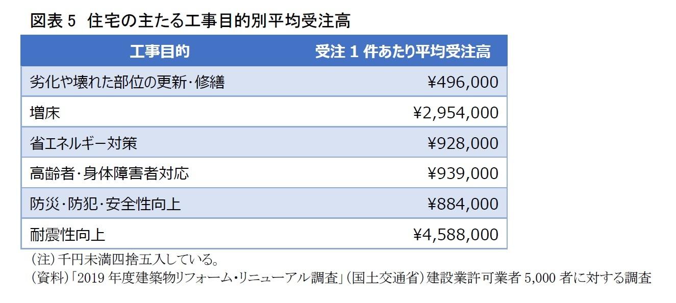 図表5 住宅の主たる工事目的別平均受注高
