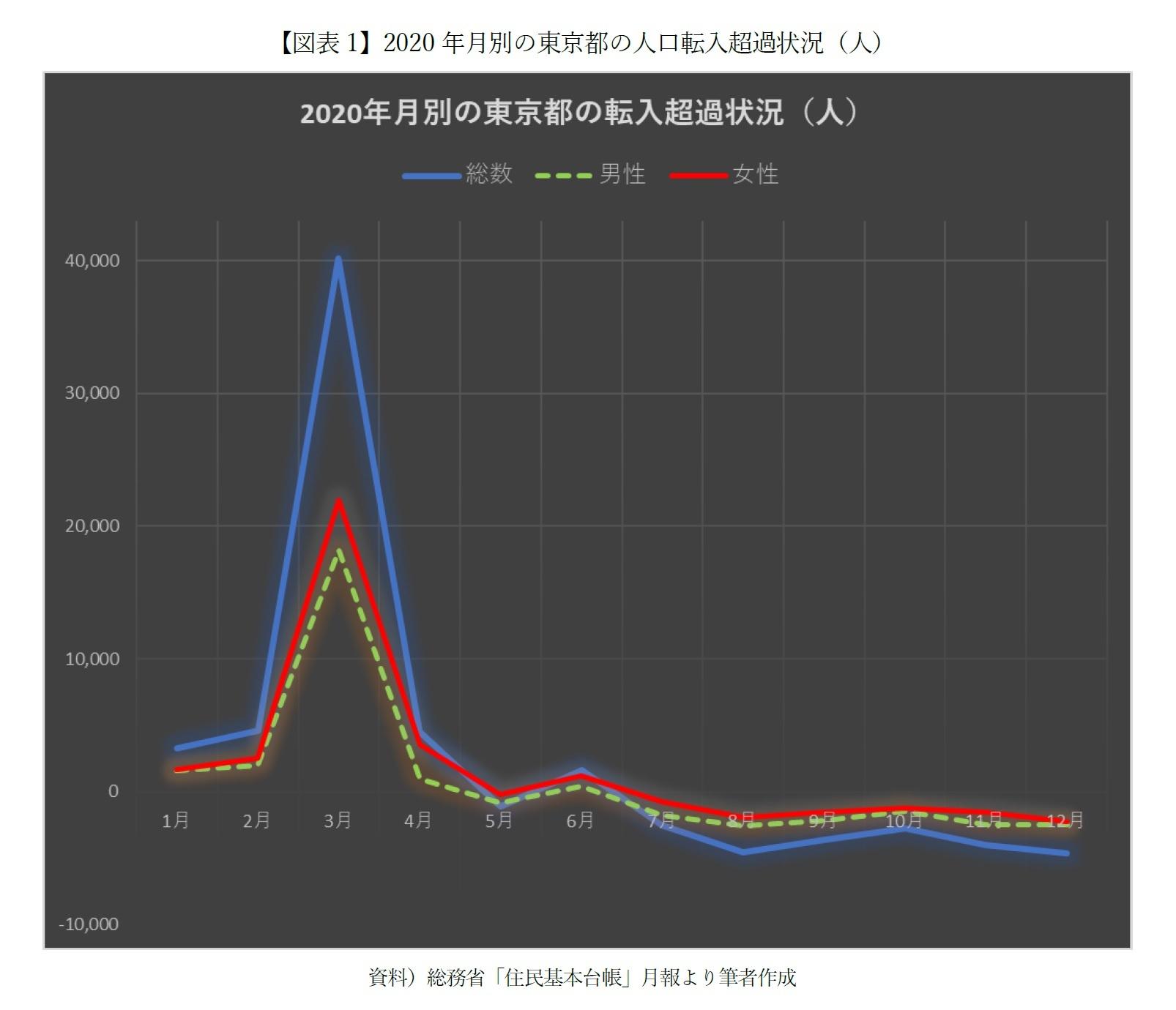 【図表1】2020年月別の東京都の人口転入超過状況(人)