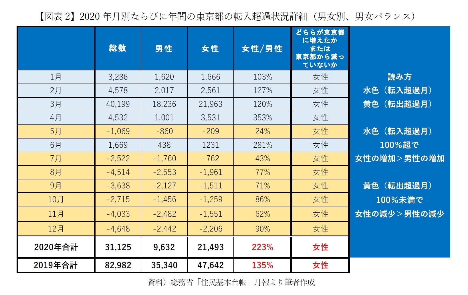 【図表2】2020年月別ならびに年間の東京都の転入超過状況詳細(男女別、男女バランス)