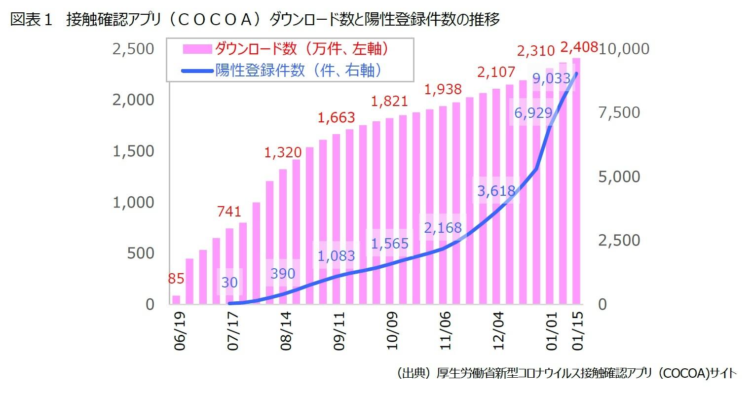 登録 数 Cocoa COCOAのダウンロード数は7月末までに約1,000万件に到達〜陽性登録者は76人