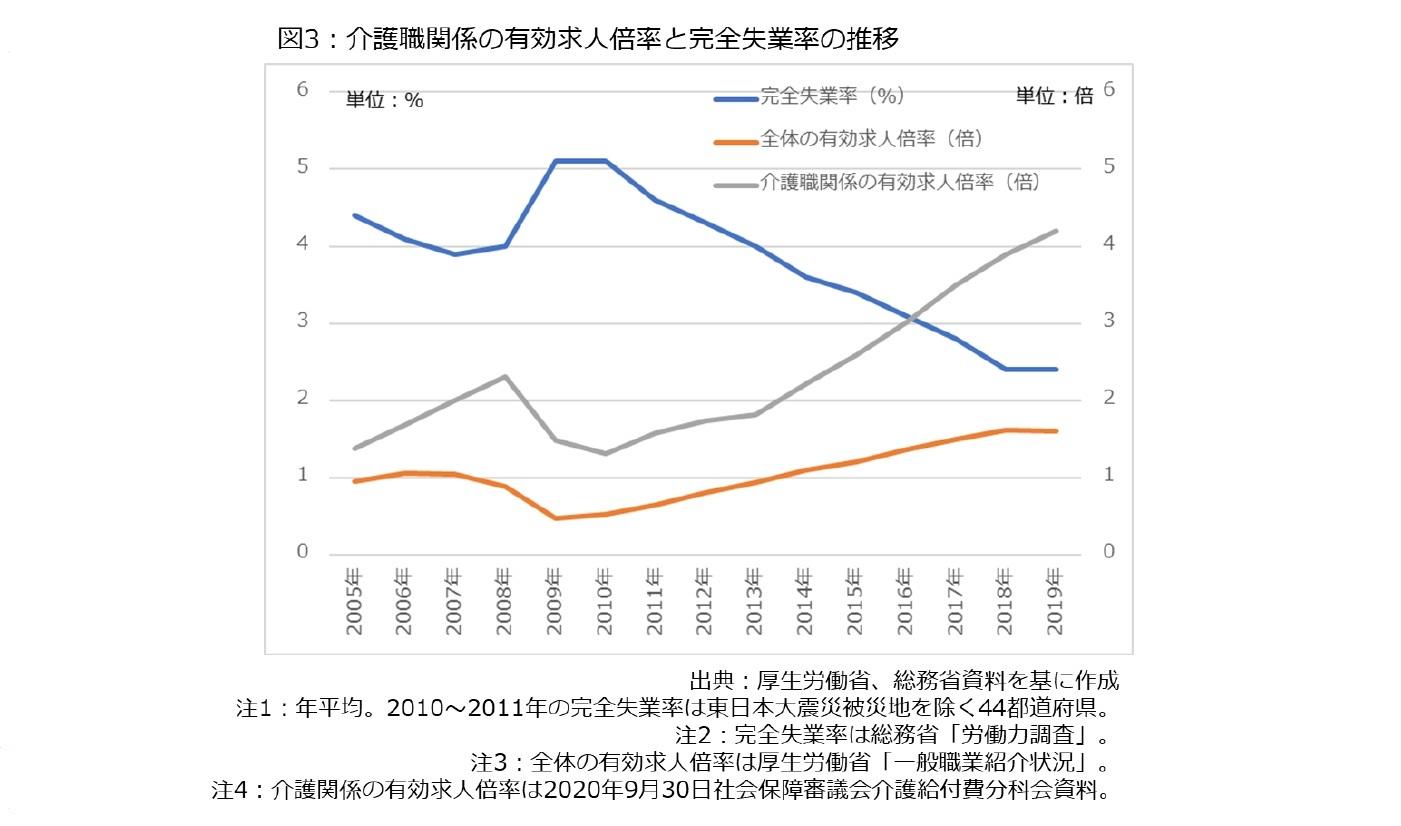 図3:介護職関係の有効求人倍率と完全実業率の推移