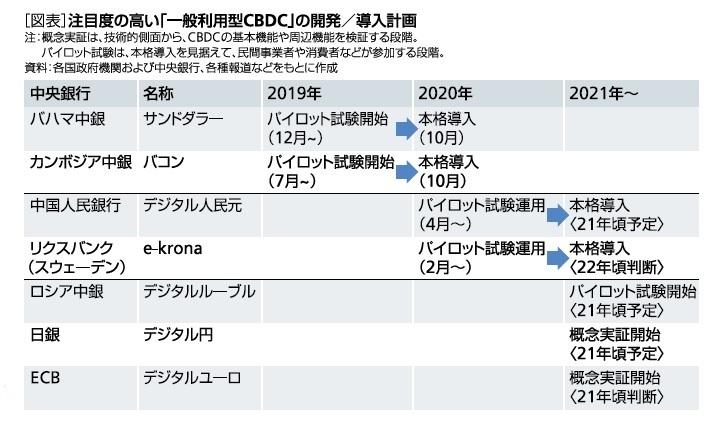 [図表]注目度の高い「一般利用型CBDC」の開発/導入計画