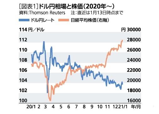 [図表1]ドル円相場と株価(2020年~)