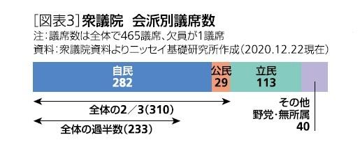 [図表3]衆議院 会派別議席数