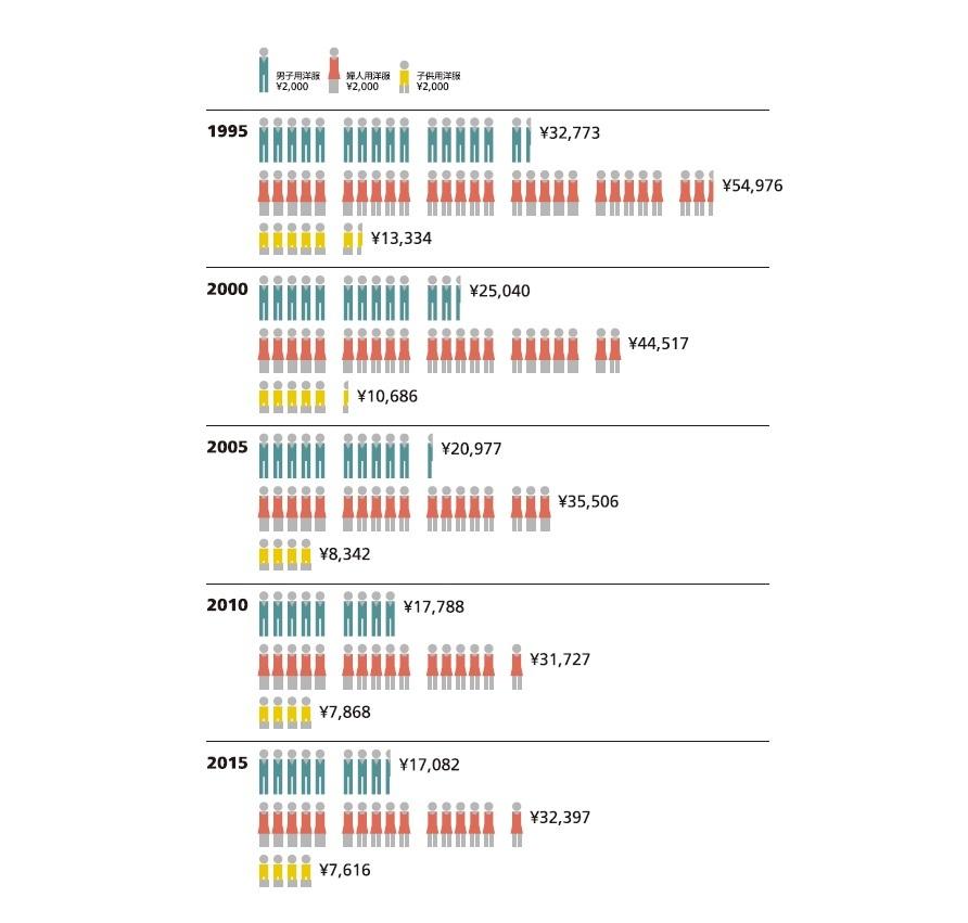 洋服の1世帯当たり年間支出金額[二人以上の世帯│2月9日は服の日]