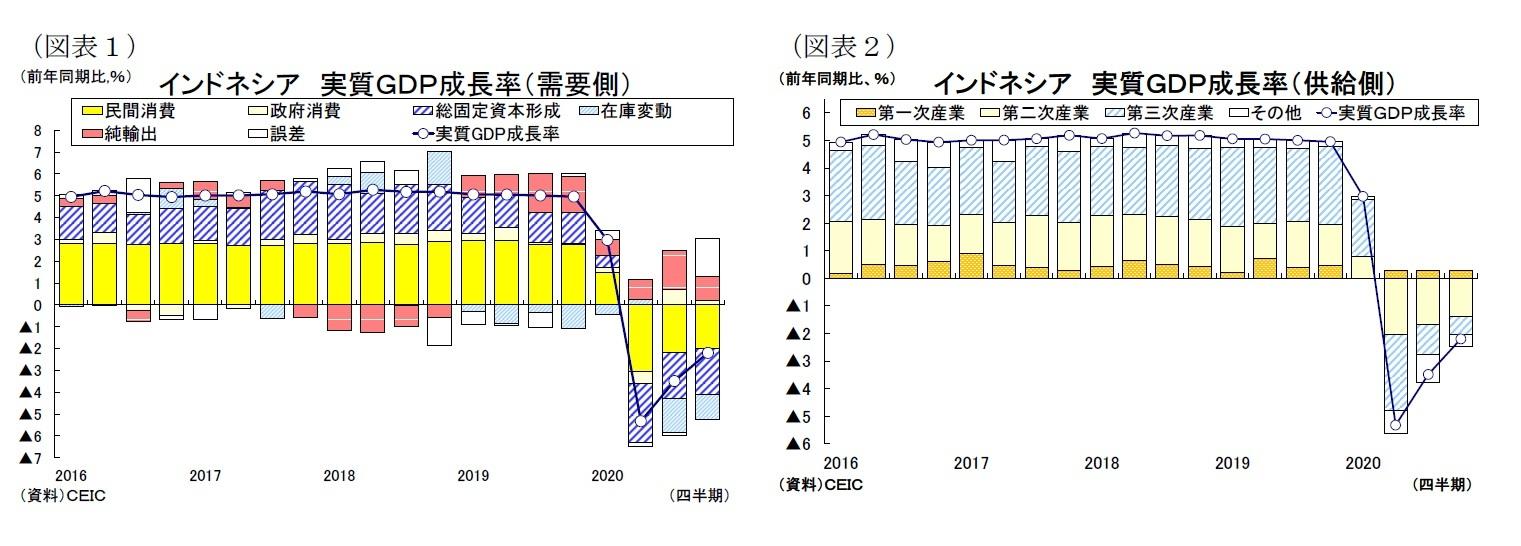 (図表1)インドネシア実質GDP成長率(需要側)/(図表2)インドネシア 実質GDP成長率(供給側)