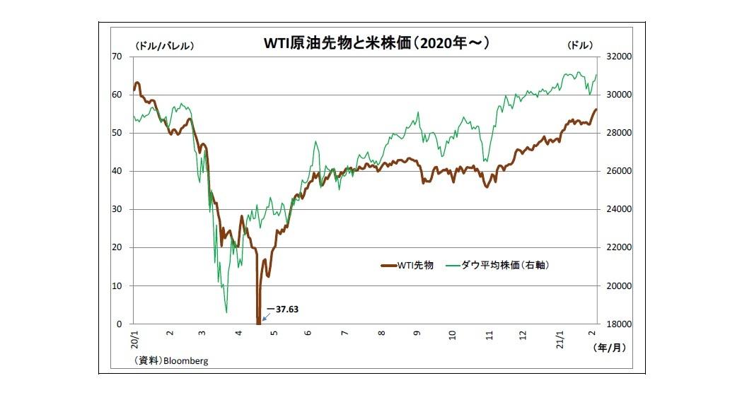 WTI原油先物と米株価(2020年~)