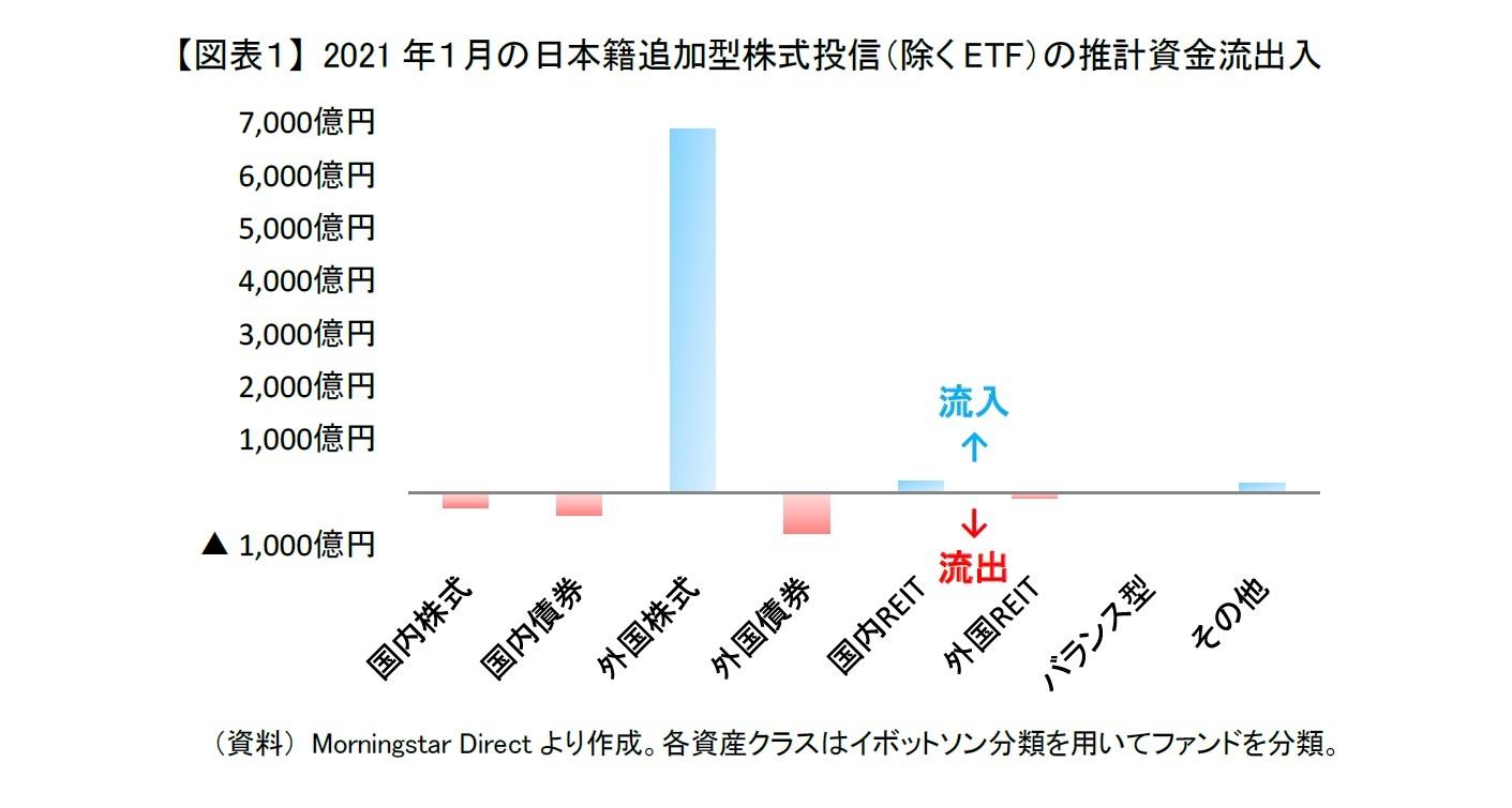 【図表1】 2021年1月の日本籍追加型株式投信(除くETF)の推計資金流出入