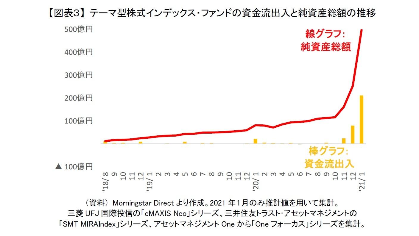 【図表3】 テーマ型株式インデックス・ファンドの資金流出入と純資産総額の推移