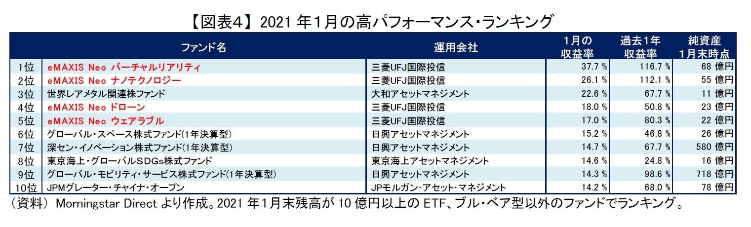 【図表4】 2021年1月の高パフォーマンス・ランキング