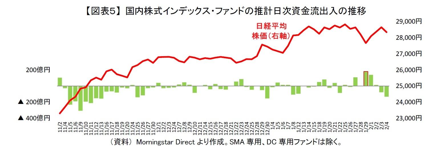 【図表5】 国内株式インデックス・ファンドの推計日次資金流出入の推移