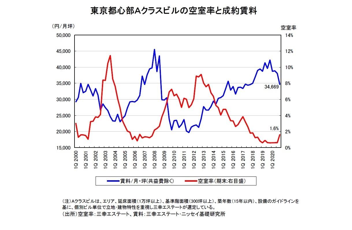 東京都心部Aクラスビルの空室率と成約賃料