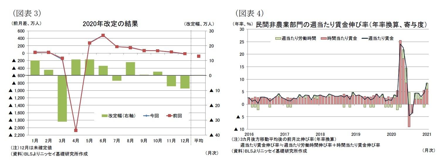 (図表3)2020年改定の結果/(図表4)民間非農業部門の週当たり賃金伸び率(年率換算、寄与度)