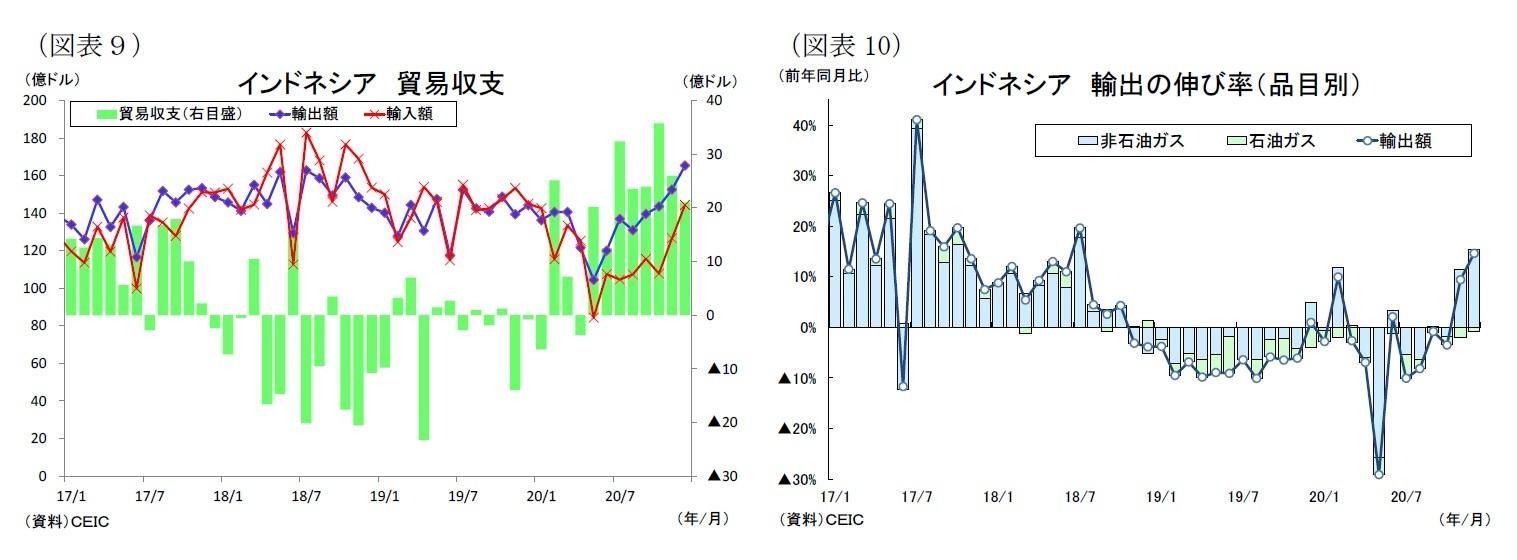 (図表9)インドネシア貿易収支/(図表10)インドネシア輸出の伸び率(品目別)