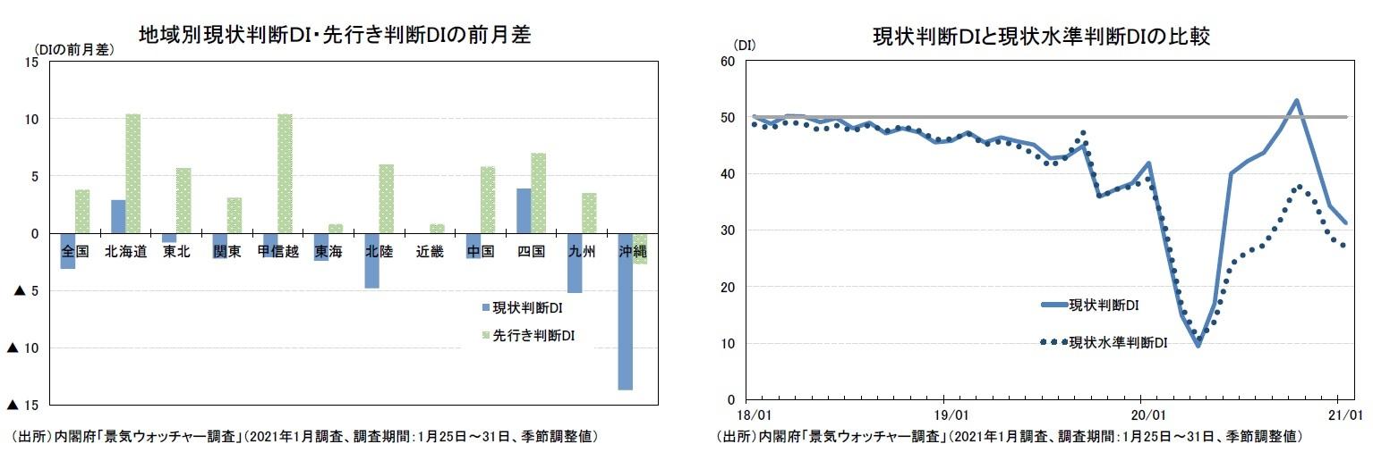 地域別現状判断DI・先行き判断DIの前月差/現状判断DIと現状水準判断DIの比較
