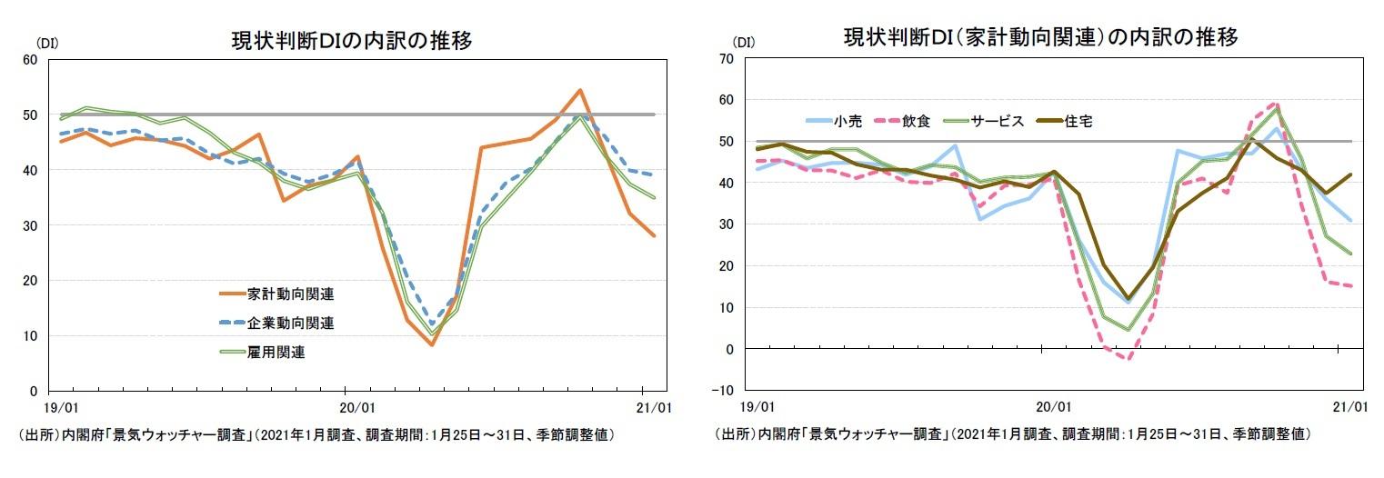 現状判断DIの内訳の推移/現状判断DI(家計動向関連)の内訳の推移