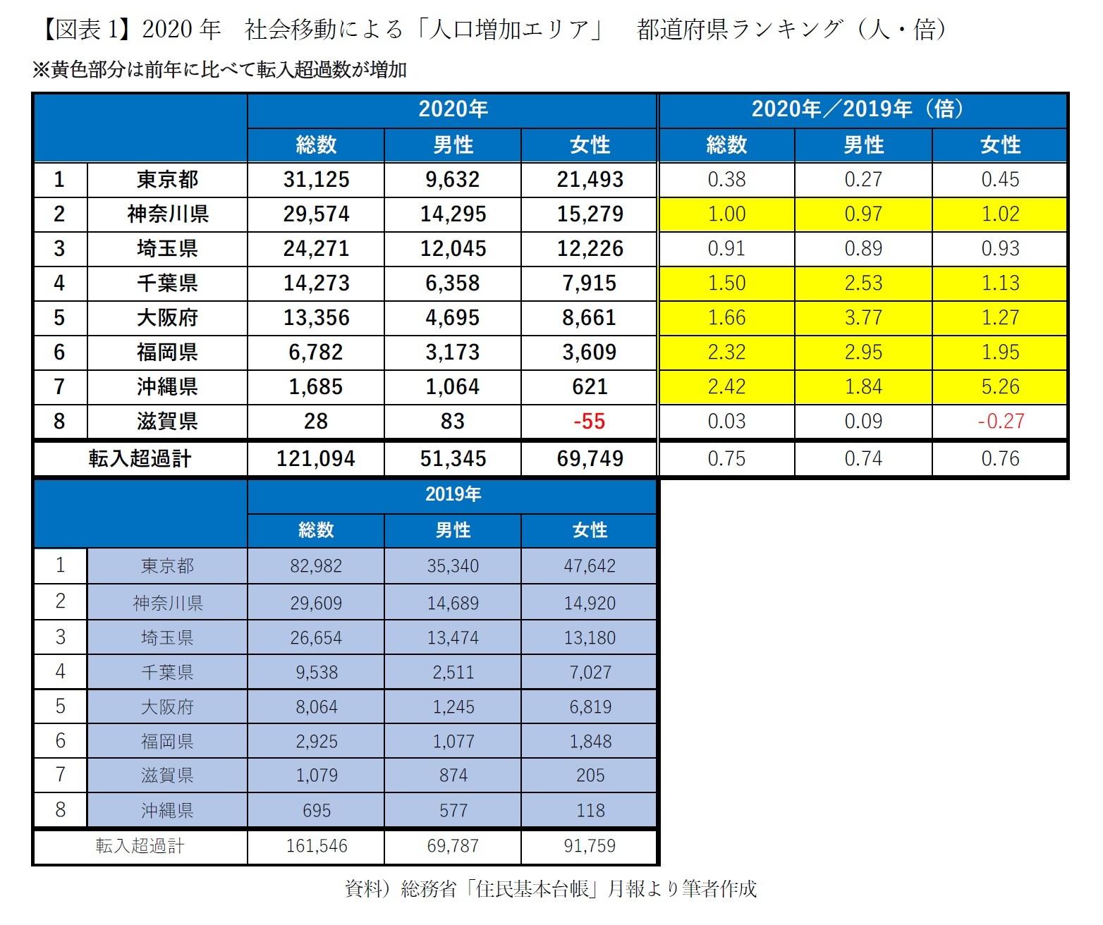 【図表1】2020年 社会移動による「人口増加エリア」 都道府県ランキング(人・倍)