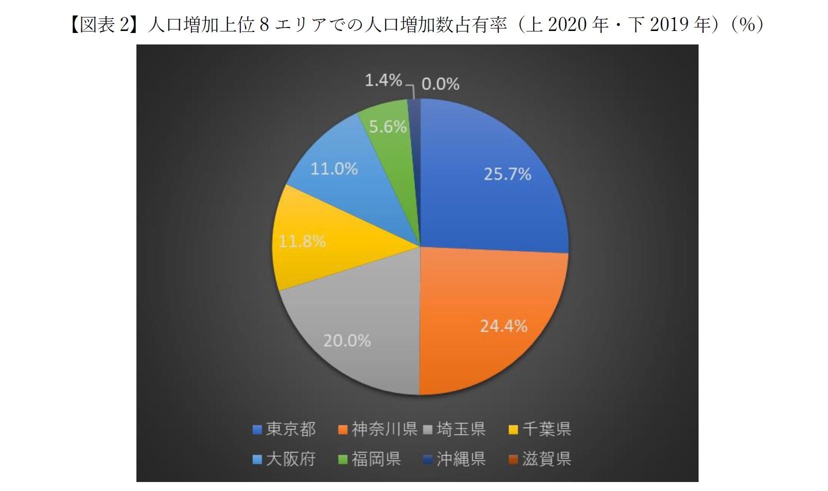 【図表2-1】人口増加上位8エリアでの人口増加数占有率(上2020年・下2019年)(%)