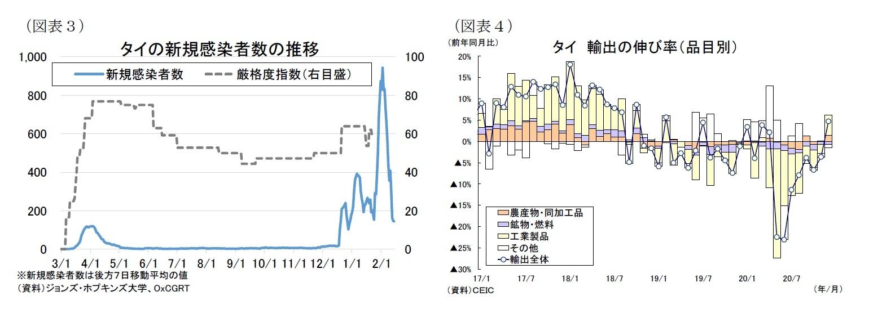 (図表3)タイの新規感染者数の推移/(図表4)タイ輸出の伸び率(品目別)
